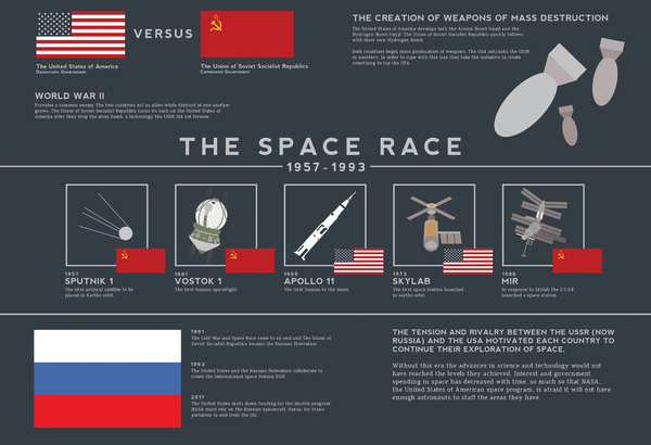 the race to spacea competition among the nations It illustrates the fierce competition between the two dominating nations of the time as each nation tried to promote its system and way of life if nixon and khrushchev got this worked up over which nation had the better kitchen appliances, how fierce was the competition regarding space technology and innovations.